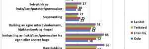 Nordmenn overrasker matforskerne